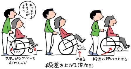 車椅子ののイラスト